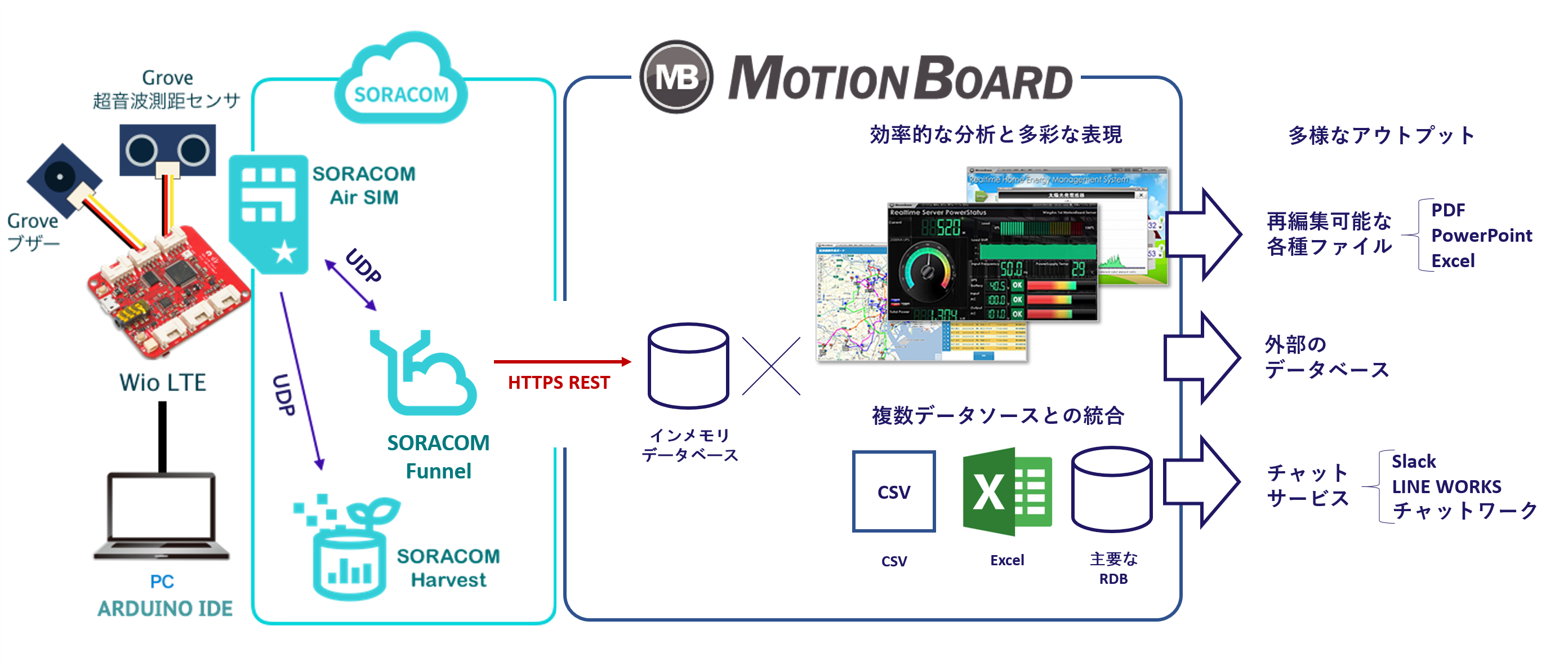 SORACOM Funnel を使って MotionBoard で分析